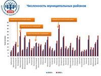 Итоги переписи населения 2010