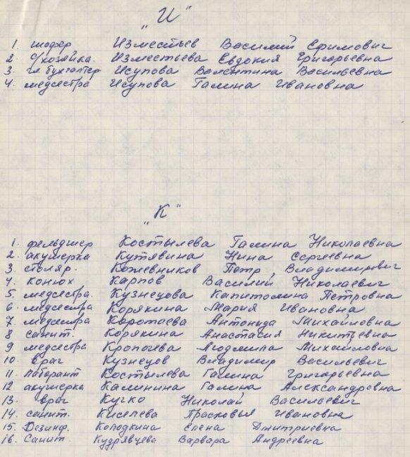 Богородская ЦРБ. Список персонала в 70-е годы