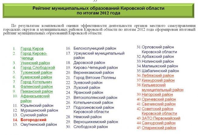 Богородский район на четырнадцатом месте в рейтинге